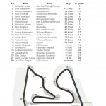 La classifica del GP del Bahrain 2013.