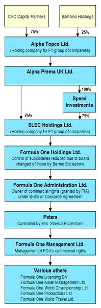 Diagramma raffigurante le complesse attività organizzative e commerciali della Formula 1.