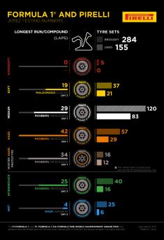 I dati Pirelli dei test F1 a Jerez.