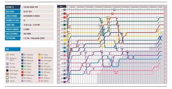italy-lap-chart