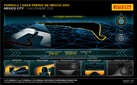 Infografica Pirelli di presentazione del GP Messico 2015