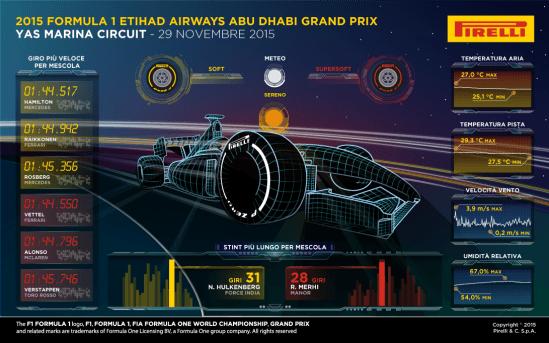 Il GP di Abu Dhabi secondo i dati Pirelli.