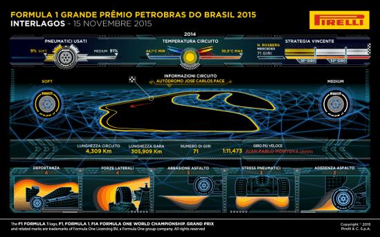 Le caratteristiche del circuito di Interlagos secondo la Pirelli