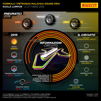 Infografica Gran Premio della Malesia 2016