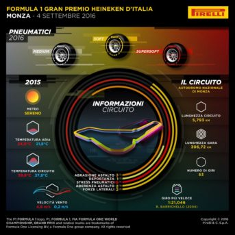 Infografica GP Italia 2016