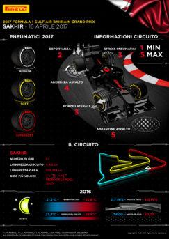 Il GP Bahrain secondo Pirelli
