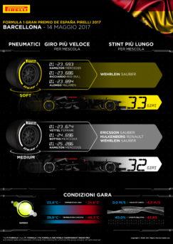Infografica Pirelli del GP di Spagna 2017